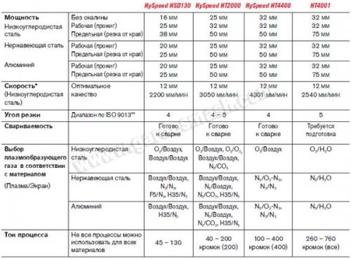 Таблицы HySpeed HSD130, HT2000, HT4400 и HT4001