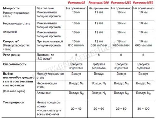 Таблица Powermax
